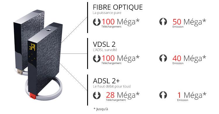 nouvelle pr sentation des d bits max sur le site de free et augmentation de ceux du vdsl2. Black Bedroom Furniture Sets. Home Design Ideas