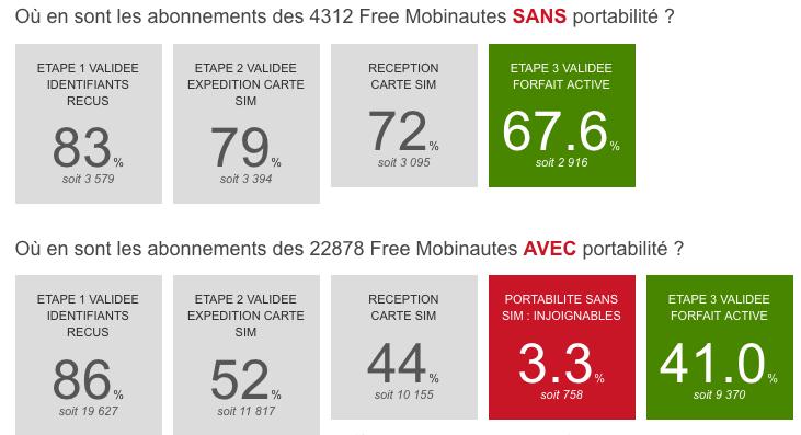 67 6 Des Abonnes Free Mobile Sans Portabilite Ont Leur Ligne Active