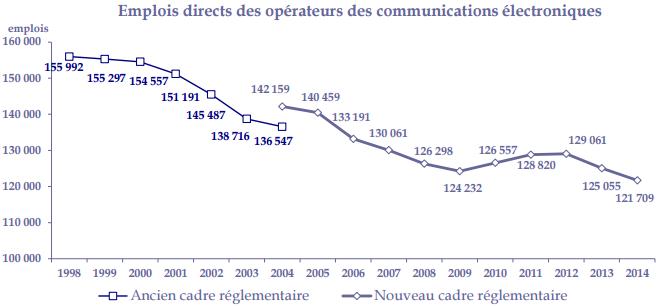 158d0ea8034 Le niveau des emplois directs repart à la baisse depuis 2013 chez les  opérateurs