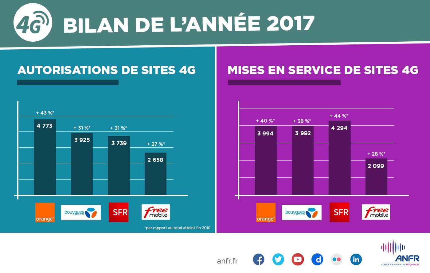 SFR et Orange sont les bons élèves du déploiement réseau en 2017