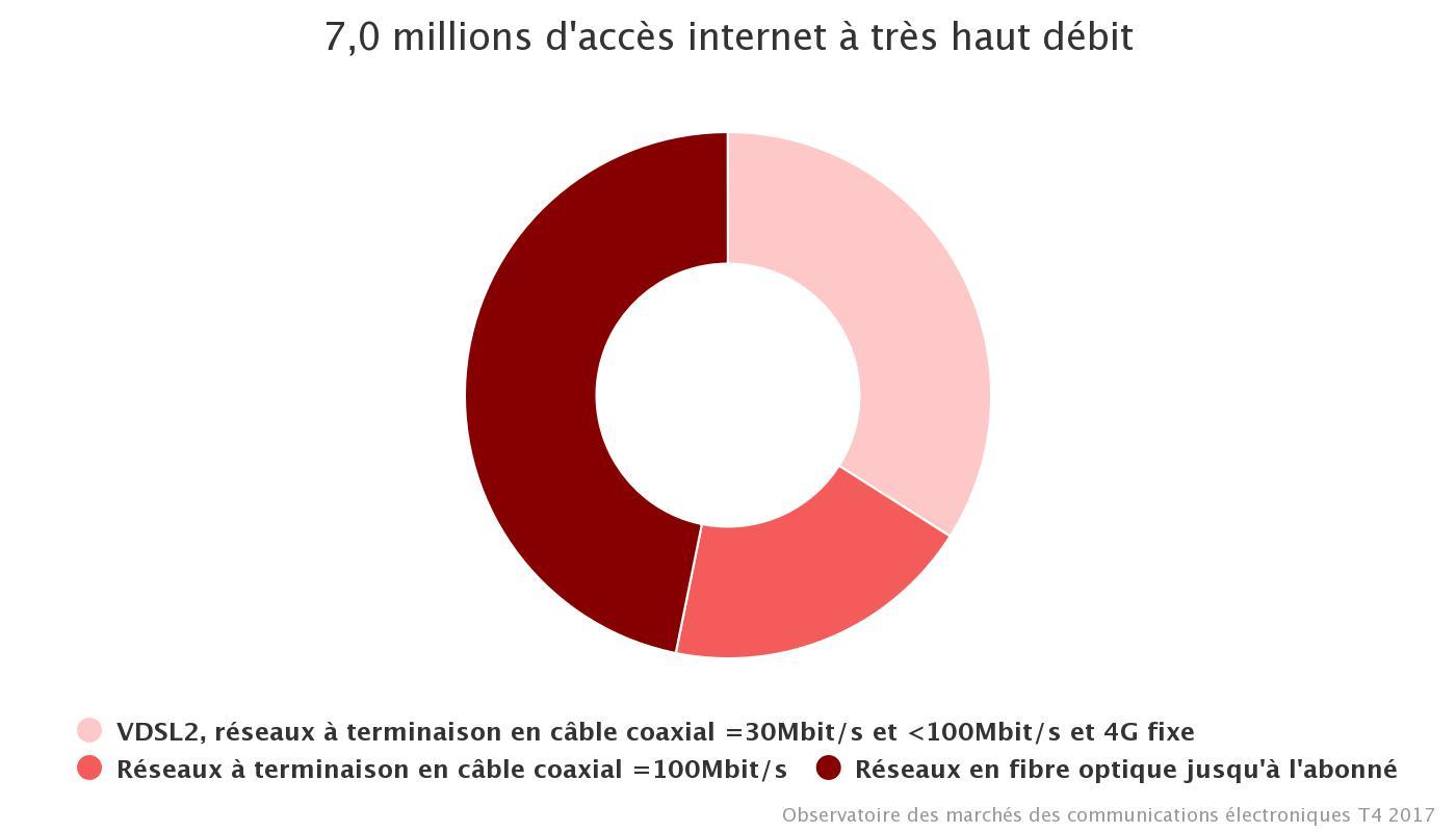Plus de 3 millions d'abonnés FTTH en France — Très haut débit