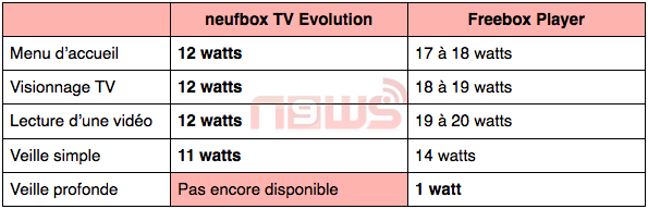 consommation lectrique neufbox evolution vs freebox. Black Bedroom Furniture Sets. Home Design Ideas