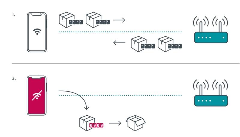 Schéma sur le fonctionnement de la faille Kr00k