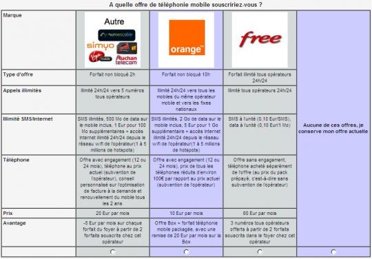 Univers Freebox - Les offres de Free Mobile dévoilées ?