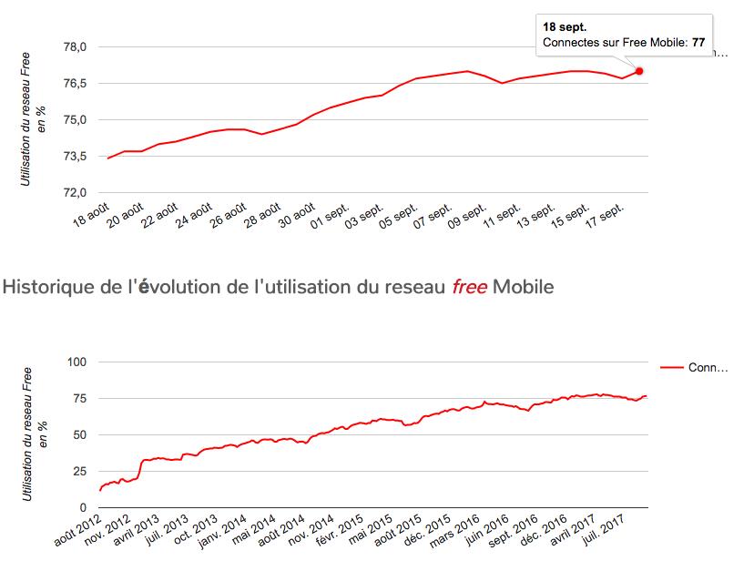 Appels, sms… quel opérateur couvre le mieux votre région — Réseau mobile