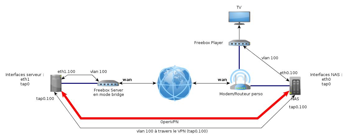 Faites communiquer votre freebox player et votre freebox - Distance en milles nautiques entre 2 ports ...