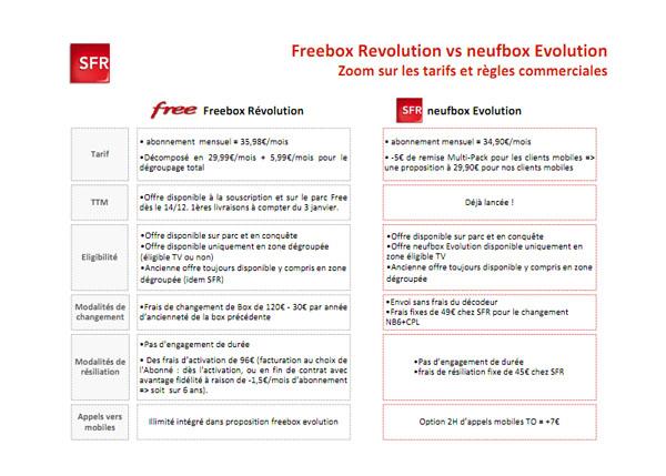 [Topic Unique] Des box ADSL et fibre Freeboxneufbox1A
