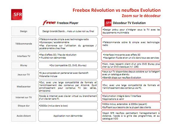 [Topic Unique] Des box ADSL et fibre Freeboxneufbox3