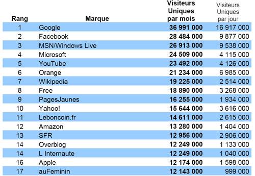 On note ainsi une augmentation de 2 millions de visiteurs uniques  supplémentaires pour le domaine Free.fr, par rapport au mois précédent. 6a8eaf23dbc1