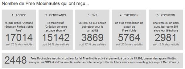 Free Mobile Le Point Sur Les Envois De Cartes Sim Et La Portabilite