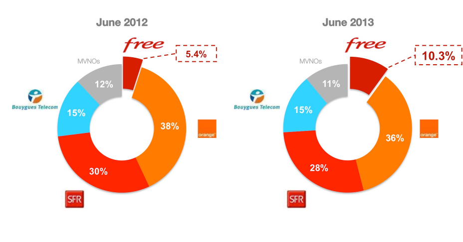 freemobile to challenge the french mobile incumbents The incumbent operators of six western european countries have a strikingly similar financial profile the growth in revenues and costs are very close.
