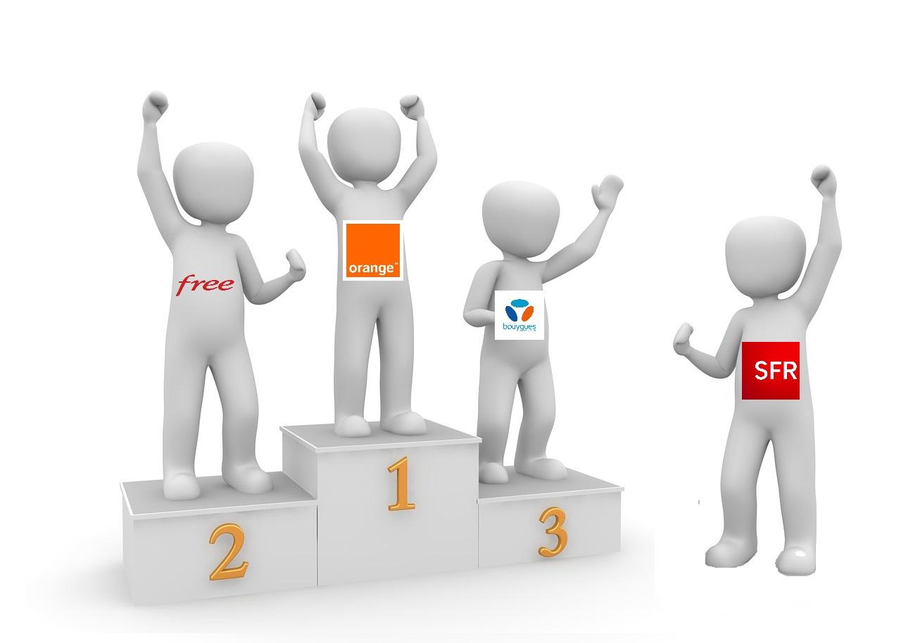 efcf150b7cc Classement des opérateurs fixes   Orange premier talonné par Free ...