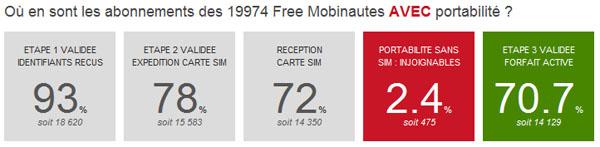Free Mobile Les Delais Entre L Inscription Et L Activation S