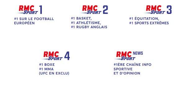 RMC Sport liste des sports