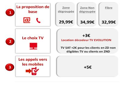 comme free sfr dissocie le service tv de son offre internet. Black Bedroom Furniture Sets. Home Design Ideas