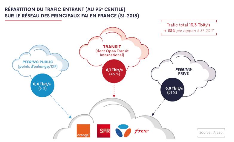 Orange, Free, Bouygues et SFR : le trafic entrant vers les