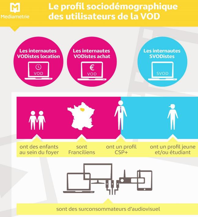 SVOD : Une pratique stable en France en 2016
