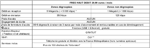 Offre de free en 2004