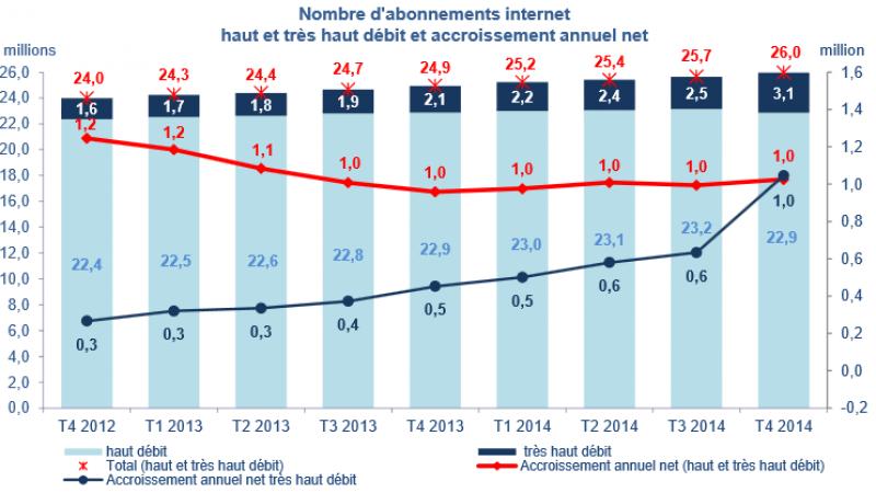 ARCEP : Consommation de données en hausse, facture mensuelle en baisse