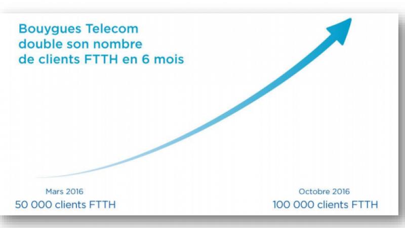 Bouygues Télécom annonce avoir franchi le cap des 100 000 abonnés FTTH, mais reste à la traine