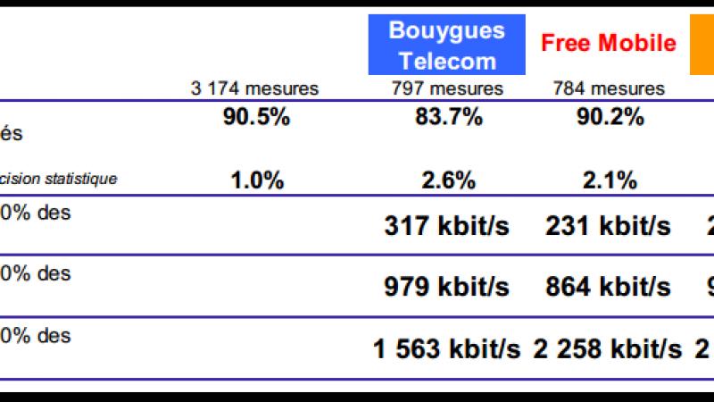 Débit Mobile : Free Mobile fait mieux que Bouygues, Orange toujours n°1 !