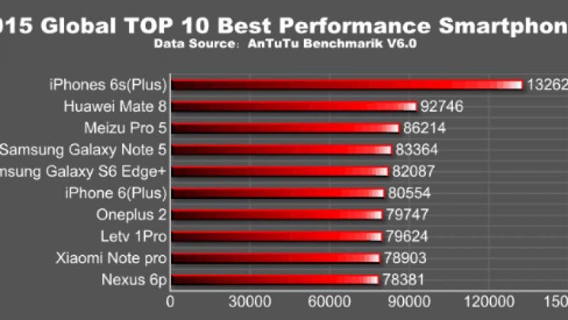 Antutu publie le TOP 10 des smartphones de l'année 2015