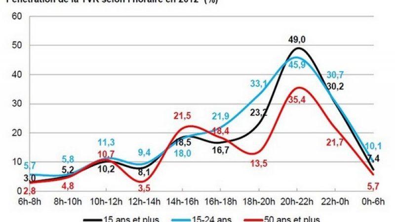 2/3 des internautes ont utilisé la télévision de rattrappage (TVR) en 2012