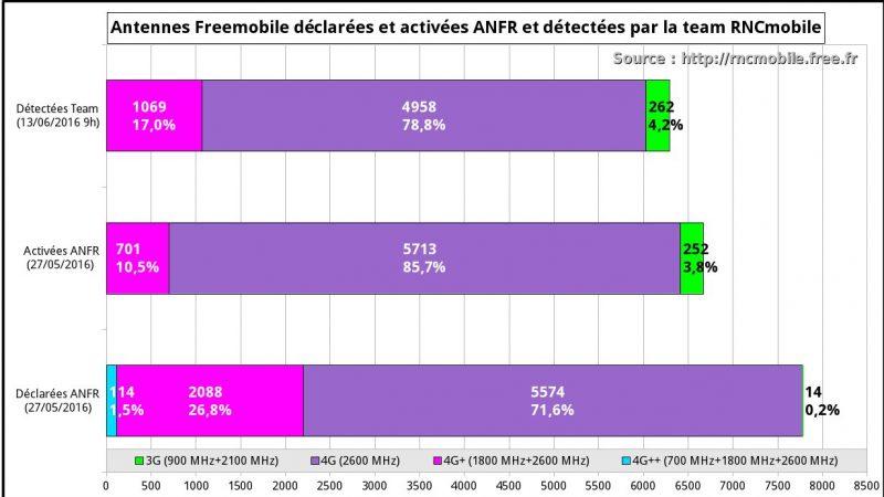 Free Mobile améliore son réseau 4G grâce au déploiement rapide des fréquences 1800MHz