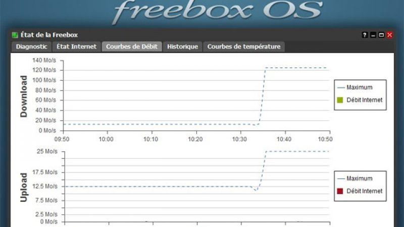 C'est parti pour les 1Gbit/s sur la Freebox Révolution : découvrez des courbes de débit impressionnantes