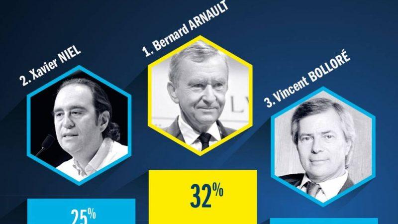 Martin Bouygues, Xavier Niel, Patrick Drahi et Vincent Bolloré font partie de l'édition 2017 du palmarès des entrepreneurs préférés des Français