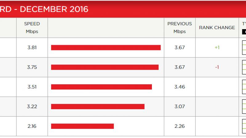 Indice de performance Netflix : Tous les FAI en augmentation, sauf Free encore en baisse