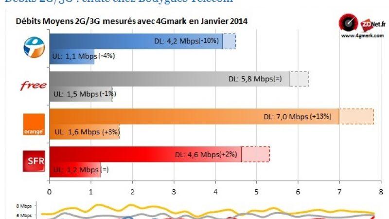 Débits 2G/3G et débits 4G : Free passe devant SFR et Bouygues