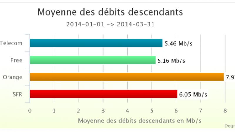 Baromètre des débits mobiles du 1er trimestre 2014 : « Free fait des miracles avec son réseau »