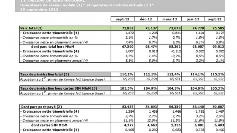 41 % des forfaits sont libres de tout engagement d'après l'Observatoire du Mobile pour le troisième trimestre
