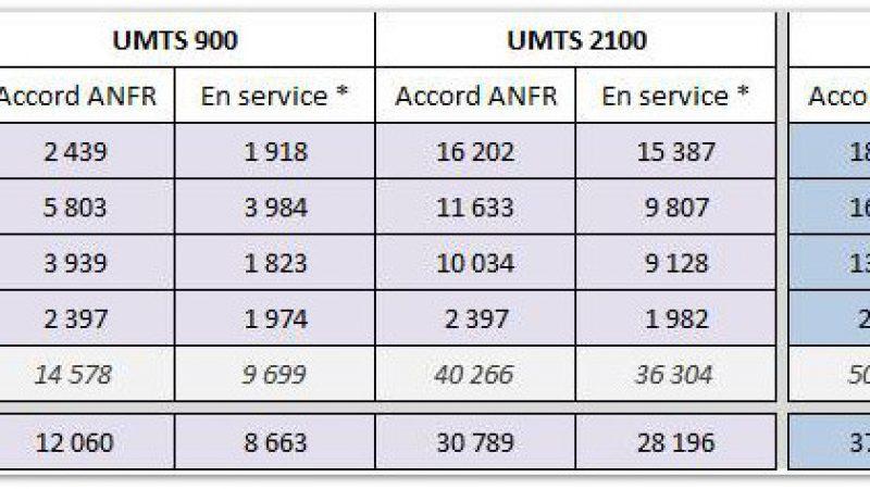 Free Mobile : L'ANFR publie l'observatoire des déploiements 2G/3G/4G au 1er avril
