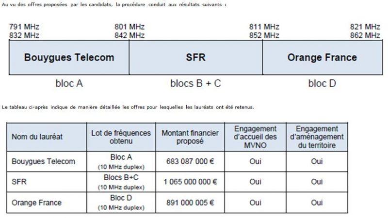 L'iPhone 5 n'est pas compatible avec les fréquences 4G de Free et des opérateurs français