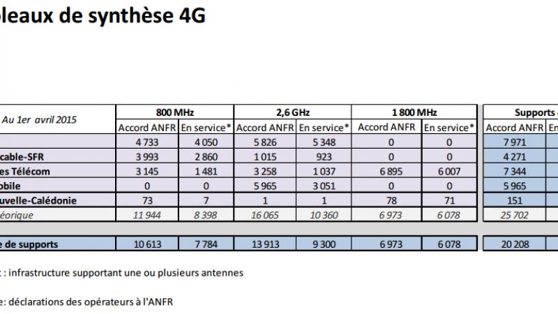 Déploiement 4G : Free Mobile n'a plus que 52 sites actifs de retard sur SFR