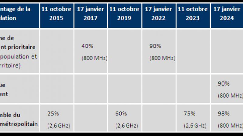 Calendrier des obligations de déploiement 4G dans les bandes 800 MHz et 2,6 GHz
