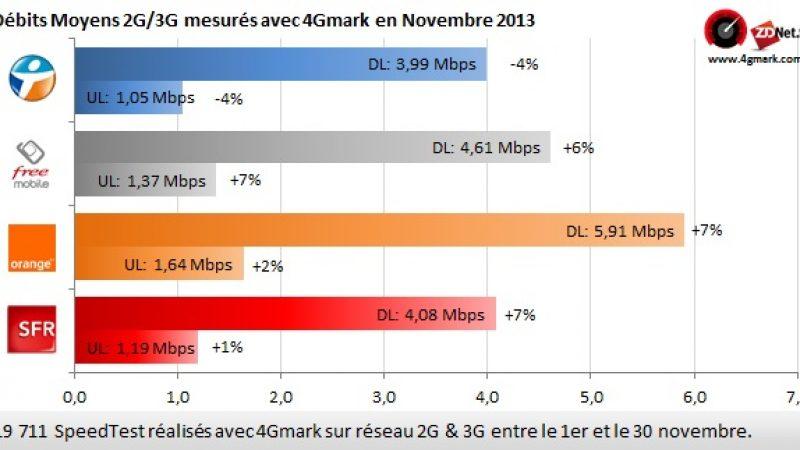 Performances 2G/3G : Free, 2e en débits en novembre, la navigation reste difficile sur Youtube