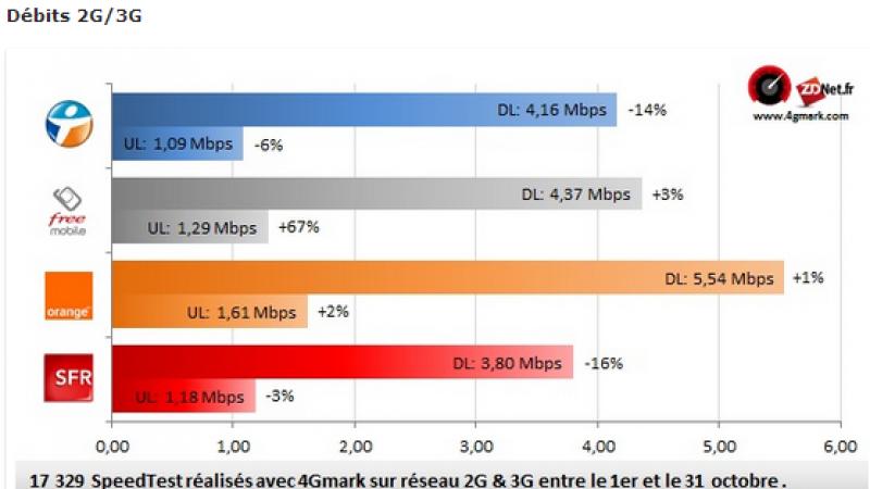Comparatif  2G/3G/4G   : Free s'améliore sur la 3G au mois d'octobre