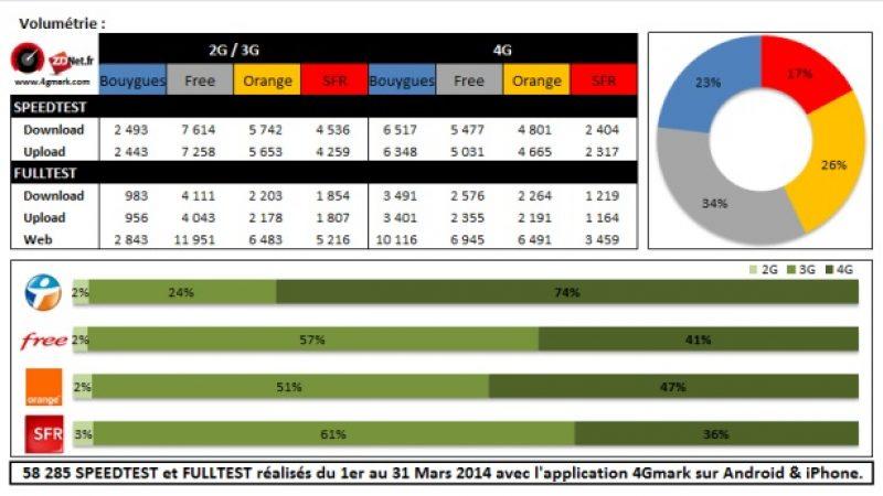 4G Monitor : Free Mobile conforte sa deuxième place en termes de débits 2G/3G et 4G