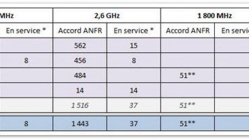 Free aurait déposé 400 demandes d'autorisations 4G à l'ANFR fin mars