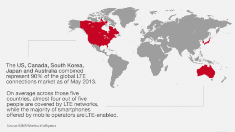 4G : La barre des 100 millions d'utilisateurs dans le monde