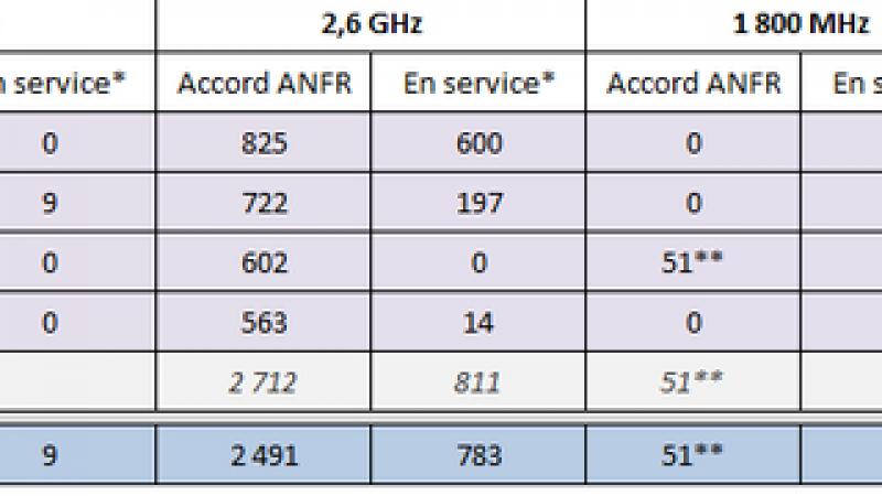 L'ANFR publie l'observatoire des déclarations 2G, 3G et 4G au 1er mai 2013