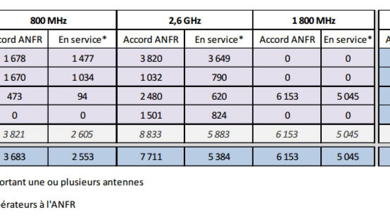 Free Mobile : Seulement 24 nouvelles antennes 4G actives en 3 semaines