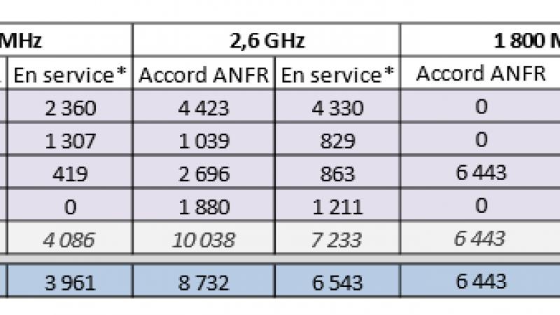 Observatoire ANFR : + 96 sites 4G et + 97 sites 3G pour Free Mobile en mars 2014