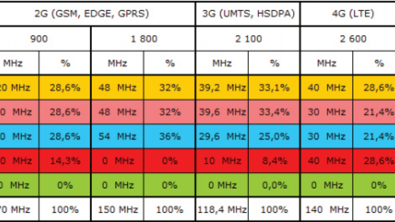 Reconversion des fréquences 1800 Mhz pour la 4G : Bouygues prêt à en céder à Free et à créer de l'emploi