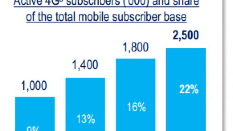Résultats du 3e trimestre : Bouygues reste le 1er recruteur sur le fixe avec 104 000 nouveaux clients
