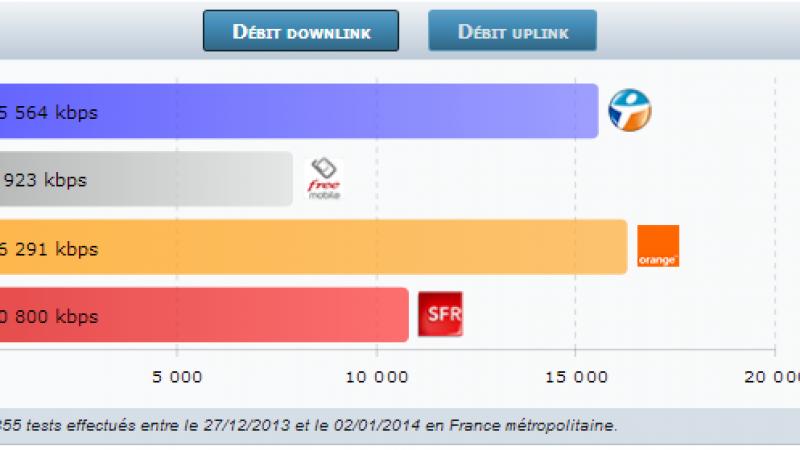 4G Monitor : les débits 3G/4G de Free Mobile continuent de progresser début 2014
