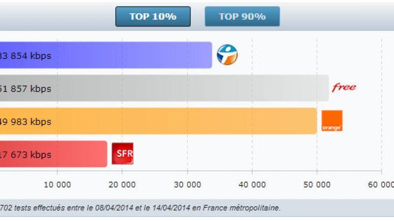 4G Monitor : pour la première fois, Free affiche les meilleures performances 3G/4G sur plusieurs critères et devant Orange